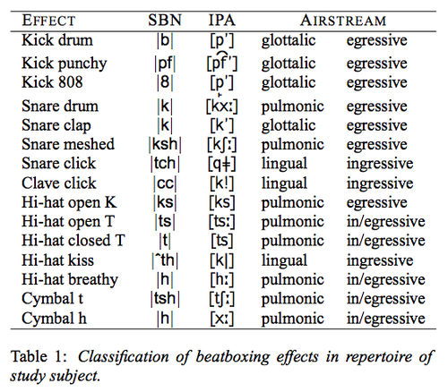 SBN and IPA Classification of Beatbox Sounds
