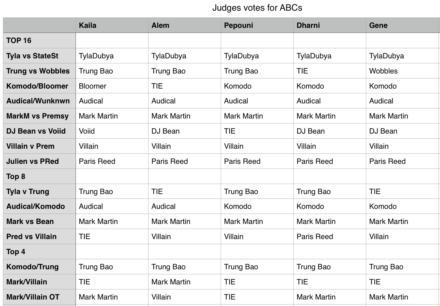 Chart displaying votes by the judges for each battle
