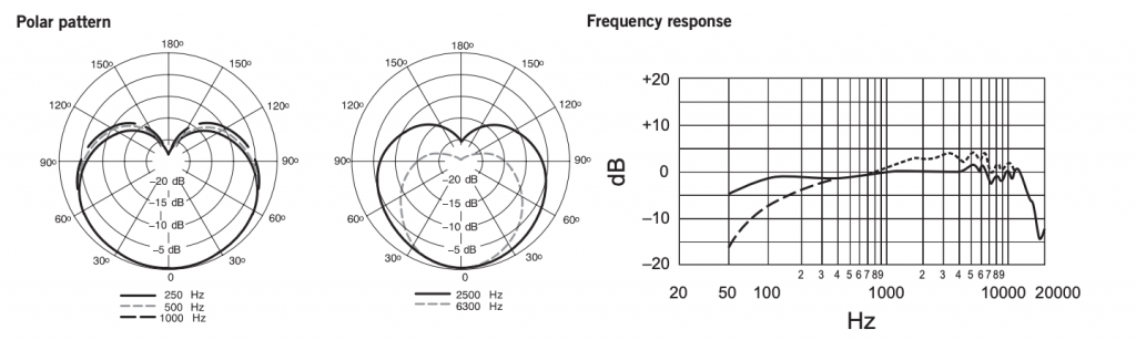 Shure-SM7B-Polar-Pattern-Frequency-Response